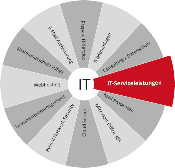 IT-Betrieb-IT-Service
